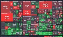 〈美股盤後〉Fed 2023年底前不升息 美股三大指數收黑