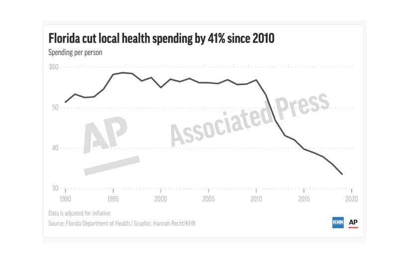 Public Health-Florida-Spending