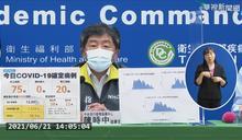 本土再加75 疫情爆發後首度低於百例!
