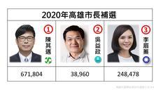 高雄市長補選》中選會宣布投票結果 8/21公告當選人名單