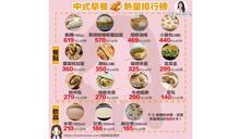 中式早餐熱量驚人 第一名熱量不輸一袋鹹酥雞