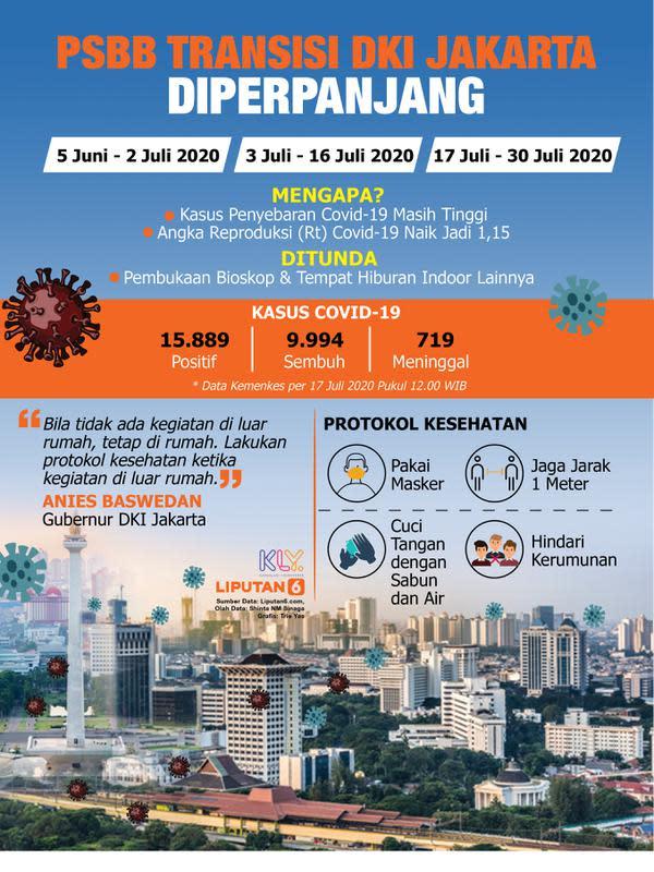 Infografis PSBB Transisi DKI Jakarta Diperpanjang (Liputan6.com/Triyasni)