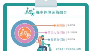 大學生騎車愛搶快 機車險保障不及格