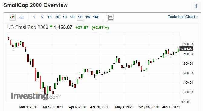 羅素2000日線走勢圖 圖片:investing.com