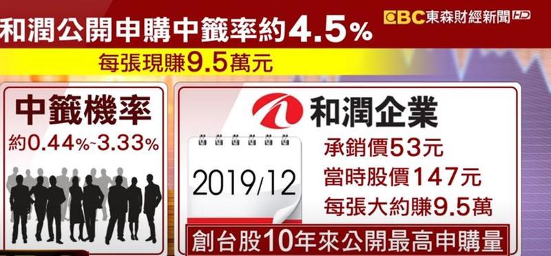 去年12月掛牌的和潤,承銷價53元,當時股價約147元,每張大約多賺9.5萬。(圖/東森新聞資料畫面)