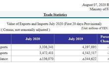 日本7月前20天出口年減20.5% 同期連5個月出現赤字