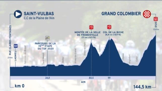 Tour de l'Ain stage 3 profile