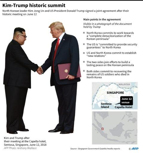 Factfile on the June 12 summit in Singapore between North Korean leader Kim Jong Un and US President Donald Trump