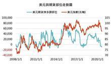美股漲勢暫停 新興債能逆轉勝嗎?
