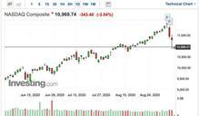 〈美股早盤〉假期後科技股賣壓持續 道瓊開盤挫逾400點、那指再跌逾3%