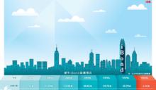 iBond 46萬人認購料穩獲3手