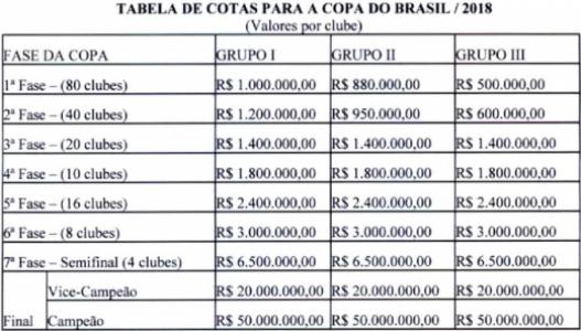 Tabela valores Copa do Brasil