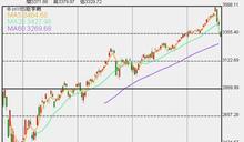 長期多頭:美股可能下修10-15% 但不是壞事