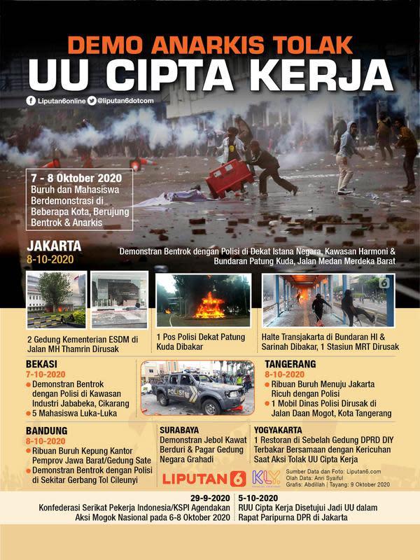 Infografis Demo Anarkis Tolak UU Cipta Kerja. (Liputan6.com/Abdillah)