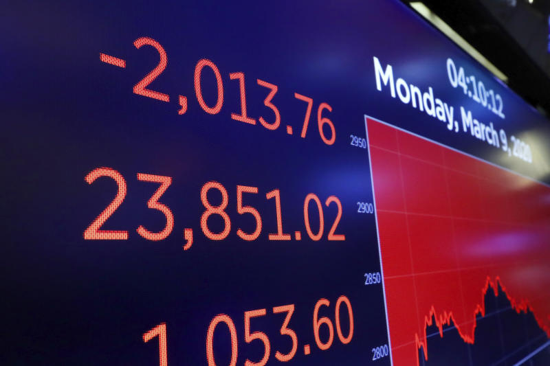 A screen above the floor of the New York Stock Exchange shows the closing number for the DJIA, Monday, March 9, 2020. The Dow Jones Industrial Average sank 7.8%, its steepest drop since the financial crisis of 2008, as a free-fall in oil prices and worsening fears of fallout from the spreading coronavirus outbreak seize markets. (AP Photo/Richard Drew)