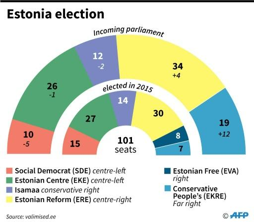 The far-right EKRE party has more than doubled its presence in parliament