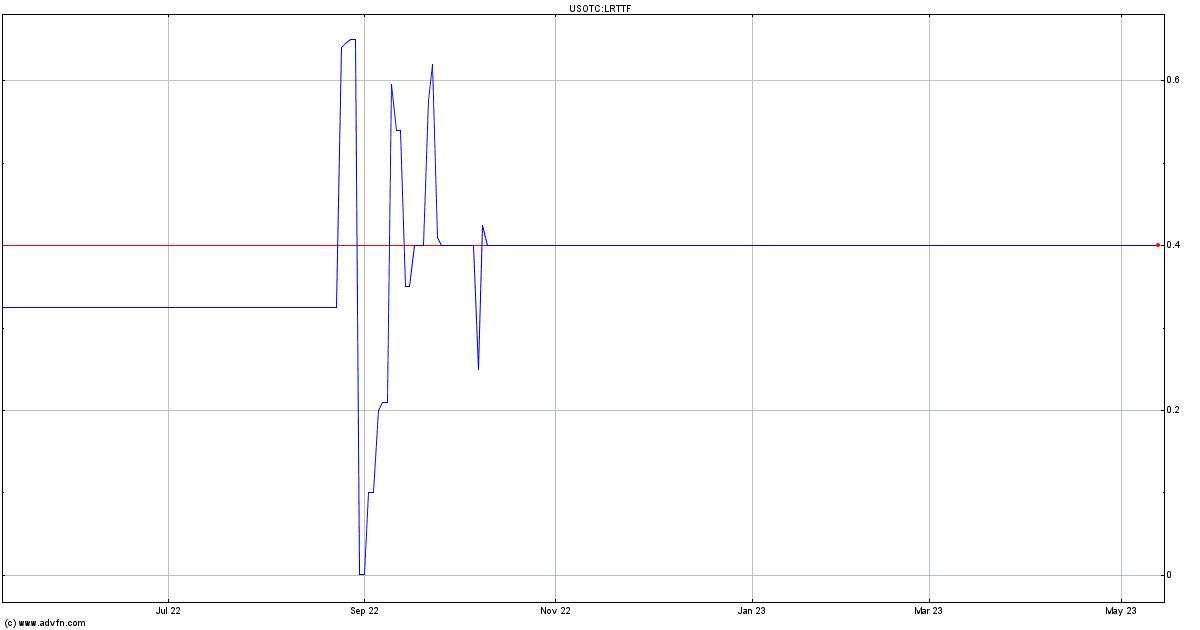 Liberty One Lithium Corp Qb Lrttf Stock Price Charts