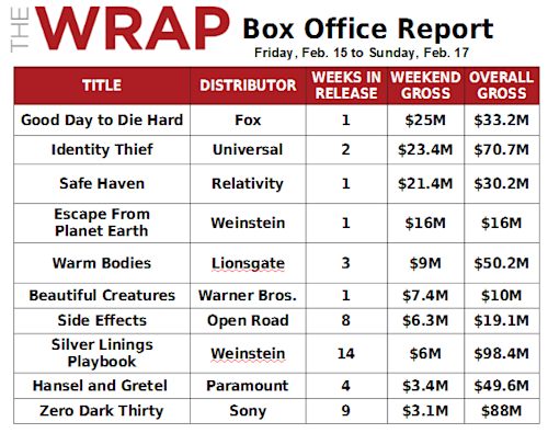 'Good Day to Die Hard' Winning Box Office, But It's No Blowout