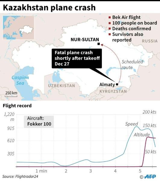 Graphic on the fatal Kazakhstan plane crash on Friday