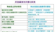 【專欄】2020總統大選後的臺灣政治發展(下)