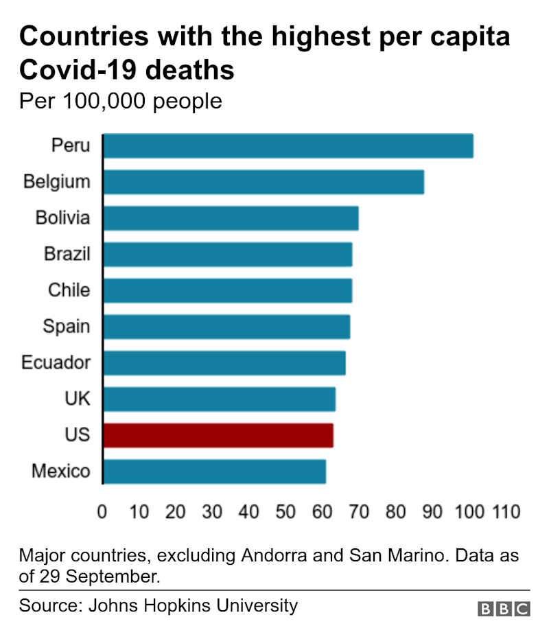 Countries with the highest per capita Covid-19 deaths. Per 100,000 people. Major countries, excluding Andorra and San Marino. Data as of 29 September..