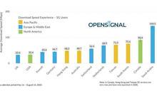 領先歐美多國 台灣5G下載12國中第4快 比4G快6.5倍