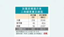 工商舖減辣滿月 交投增至400宗涉83億