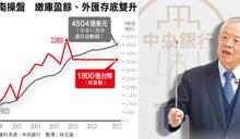 強總裁 弱台灣,央行年繳1800億的全民代價