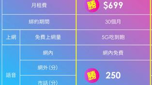 只有三大電信半價 台灣之星推月租699 5G吃到飽震撼價