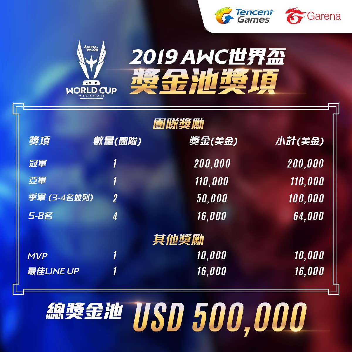 全球12強精銳隊伍將爭奪總獎金 50 萬美元。