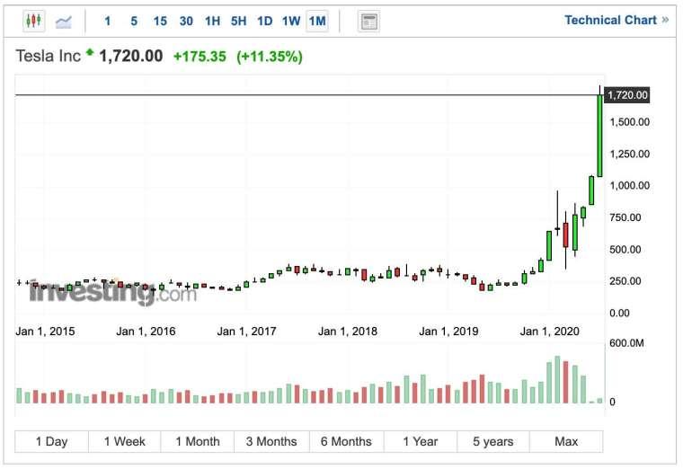 特斯拉股價週線圖 (圖:Investing.com)
