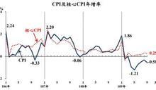 9月我國CPI連8個月負成長 反映三大類商品價格走跌