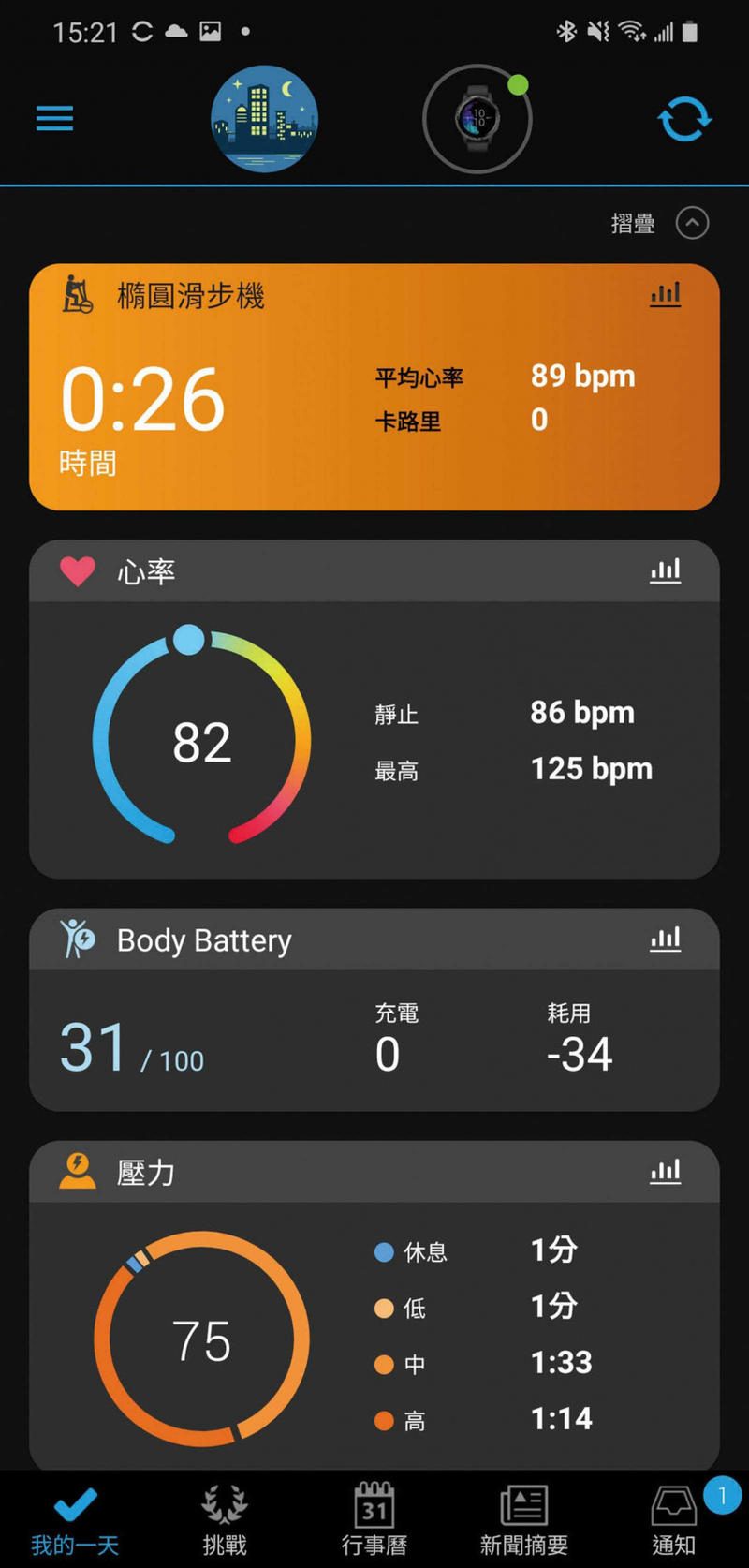 下載「Garmin Connnect」App之後,就可透過手機,獲取更多自己的運動和健康資訊。(圖/手機螢幕截圖)