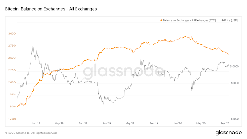 Bitcoin Balances on Exchanges at 2-Year Low and That May Be a Bullish Sign