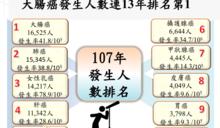 台灣罹癌人數爆要命新高!大腸癌連13年居冠 肺癌年多千人竄升最凶