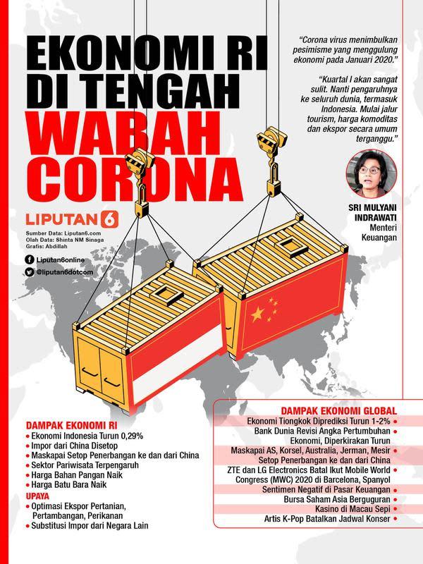 Infografis Ekonomi Indonesia di Tengah Wabah Corona (Liputan6.com/Abdillah)