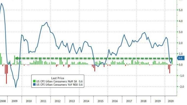 美國CPI月增率、年增率(圖:Zero Hedge)