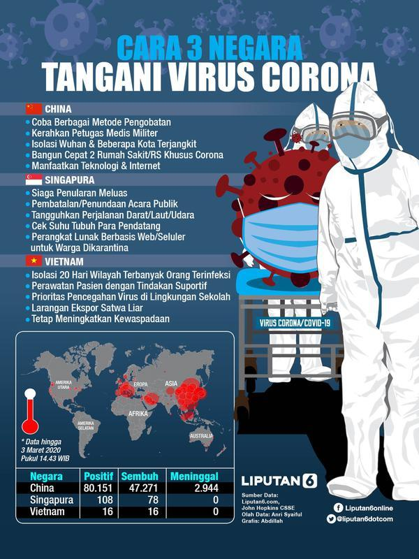 Infografis Cara China hingga Vietnam Tangani Virus Corona. (Liputan6.com/Abdillah)
