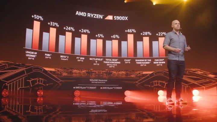 5900X gaming performance