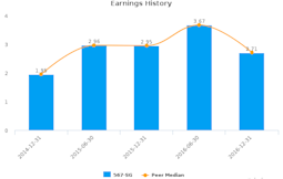 Colex Holdings Ltd. :567-SG: Earnings Analysis: For the six months ended December 31, 2016 : March 23, 2017