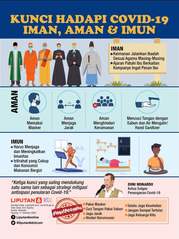 Infografis Kunci Hadapi Covid-19 dengan Iman, Aman dan Imun. (Liputan6.com/Abdillah)