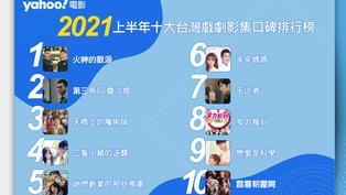 【Yahoo電影嚴選】 2021上半年台灣戲劇影集口碑排行榜!前三名你可能都追過!