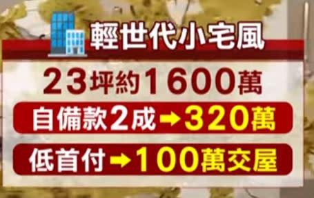 首付只要100萬就能交屋就連將近千萬的建案,首付也只要88萬元起。(圖/東森新聞資料畫面)