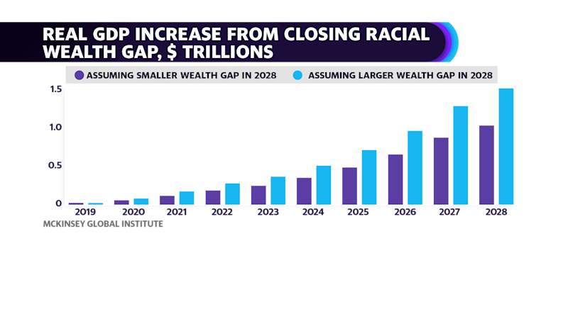 Real GDP increase from closing racial wealth gap (Credit: McKinsey & Company)
