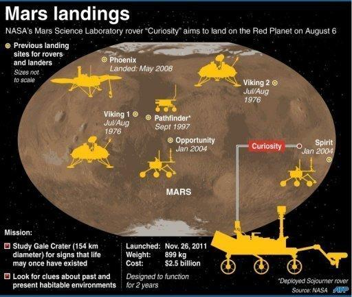 Graphic showing the NASA Mars Science Laboratory's August 6 landing site, as well as previous touchdowns for rovers and landers on the Red Planet