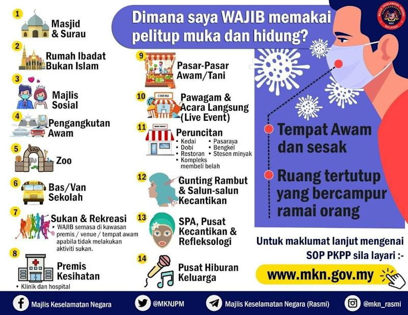 The official infographic of where face masks have been made compulsory. Photo: Majlis Keselamatan Negara /Facebook