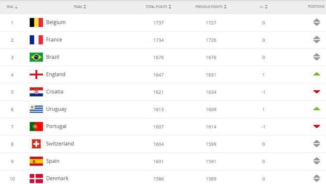 Ranking FIFA terbaru per 17 September 2020. (Dok. FIFA.com)