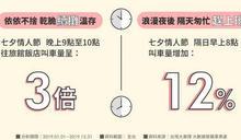台灣大車隊:情人節傍晚叫車翻2倍 最愛約會地點在這