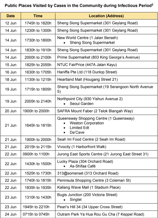 (TABLE: Public places visited by COVID-19 cases from 12-24 June 2020/Ministry of Health)