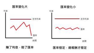 台幣定存利率低 錢放在高利率的外幣定存OK嗎?